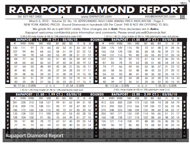 Diamond Pricing What Is Rapaport Price List For Loose Diamonds